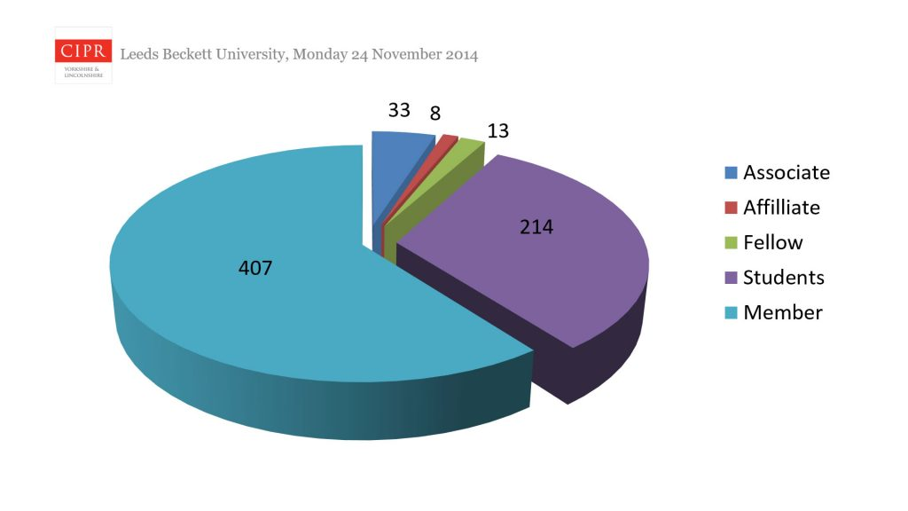 Image: exploded pie chart showing membership by grade.