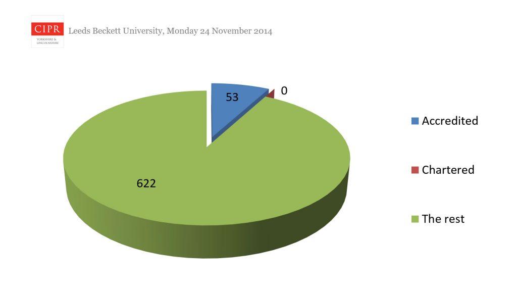 Image: breakdown of membership by CPD level.